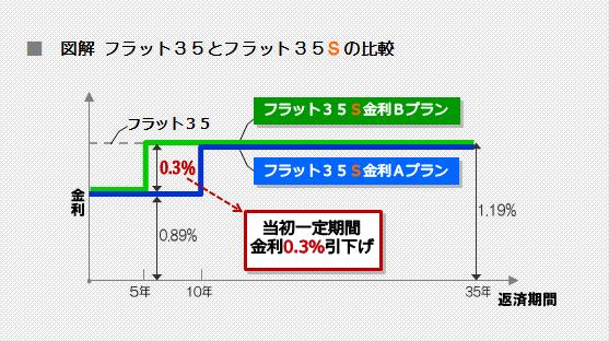 図解 フラット35とフラット35Sの優遇金利比較図